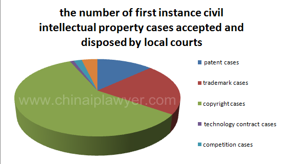 Property Law Cases And Commentary